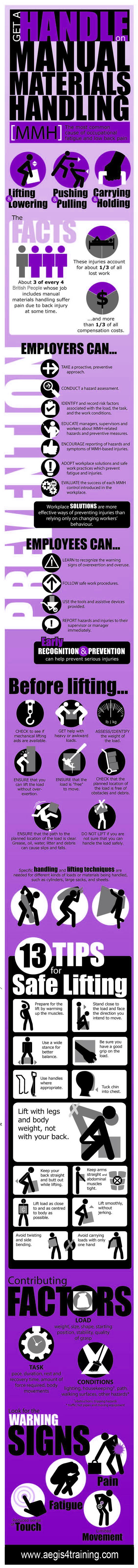 Manual Handling Safety Training